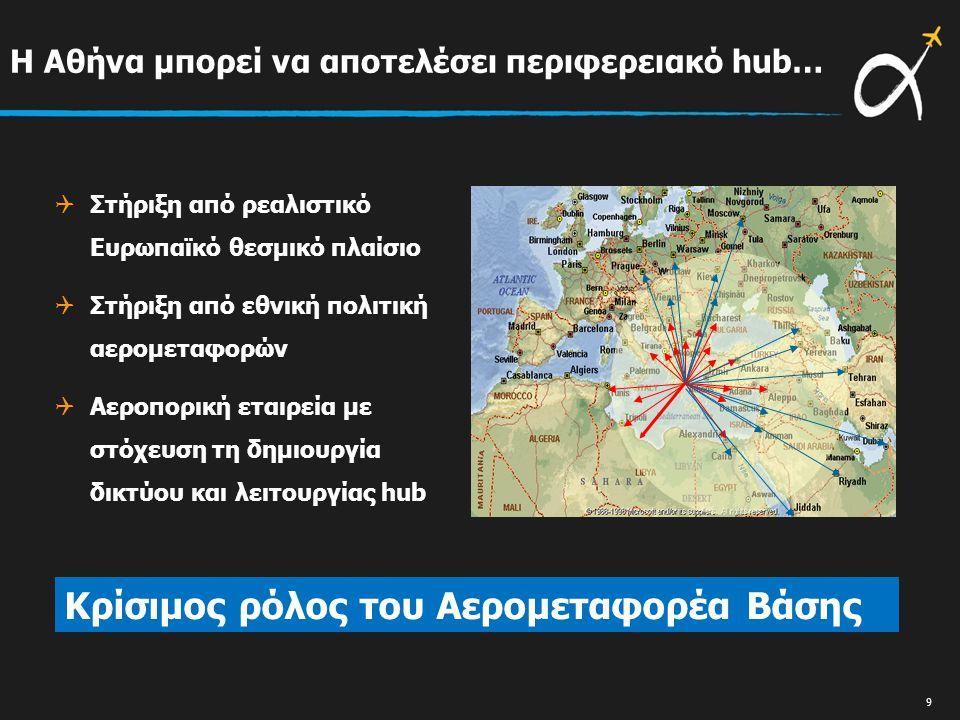 Η Αθήνα μπορεί να αποτελέσει περιφερειακό hub…  Στήριξη από ρεαλιστικό Ευρωπαϊκό θεσμικό πλαίσιο  Στήριξη από εθνική πολιτική αερομεταφορών  Αεροπορική εταιρεία με στόχευση τη δημιουργία δικτύου και λειτουργίας hub Κρίσιμος ρόλος του Αερομεταφορέα Βάσης 9