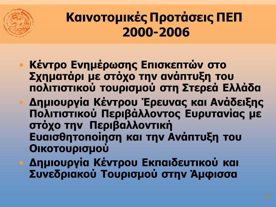 12 Καινοτομικές Προτάσεις ΠΕΠ 2000-2006 Κέντρο Ενημέρωσης Επισκεπτών στο Σχηματάρι με στόχο την ανάπτυξη του πολιτιστικού τουρισμού στη Στερεά Ελλάδα Δημιουργία Κέντρου Έρευνας και Ανάδειξης Πολιτιστικού Περιβάλλοντος Ευρυτανίας με στόχο την Περιβαλλοντική Ευαισθητοποίηση και την Ανάπτυξη του Οικοτουρισμού Δημιουργία Κέντρου Εκπαιδευτικού και Συνεδριακού Τουρισμού στην Άμφισσα