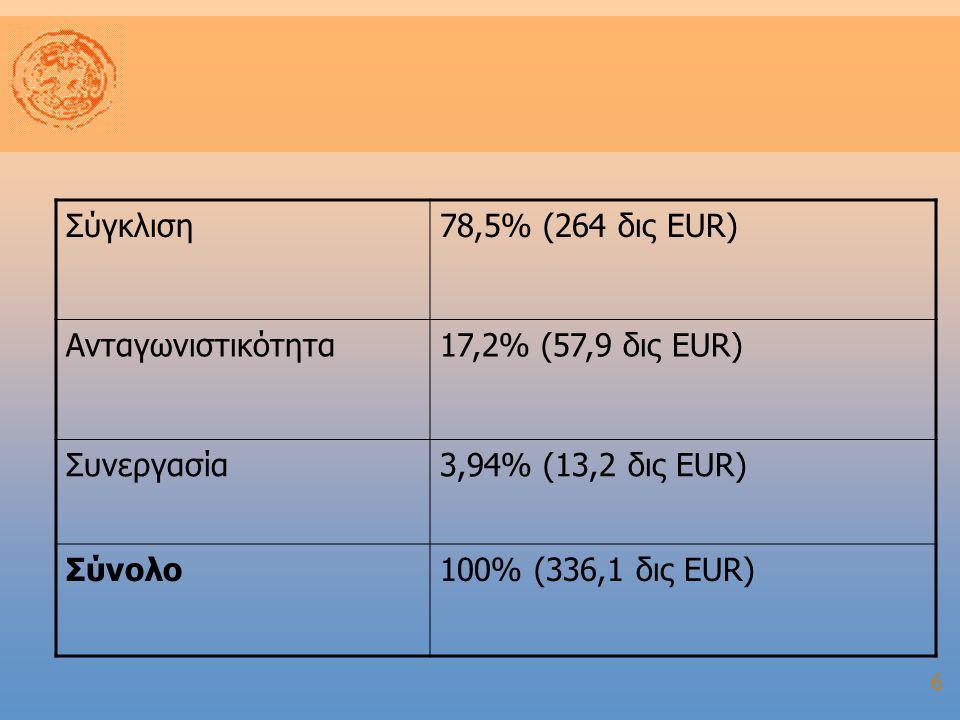 6 Σύγκλιση78,5% (264 δις ΕUR) Ανταγωνιστικότητα17,2% (57,9 δις EUR) Συνεργασία3,94% (13,2 δις EUR) Σύνολο100% (336,1 δις EUR)