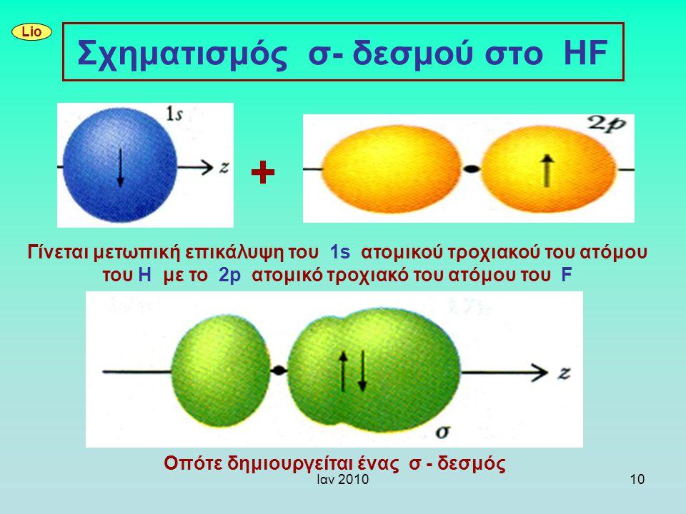 Ιαν 201010 Σχηματισμός σ- δεσμού στο HF Γίνεται μετωπική επικάλυψη του 1s ατομικού τροχιακού του ατόμου του H με το 2p ατομικό τροχιακό του ατόμου του