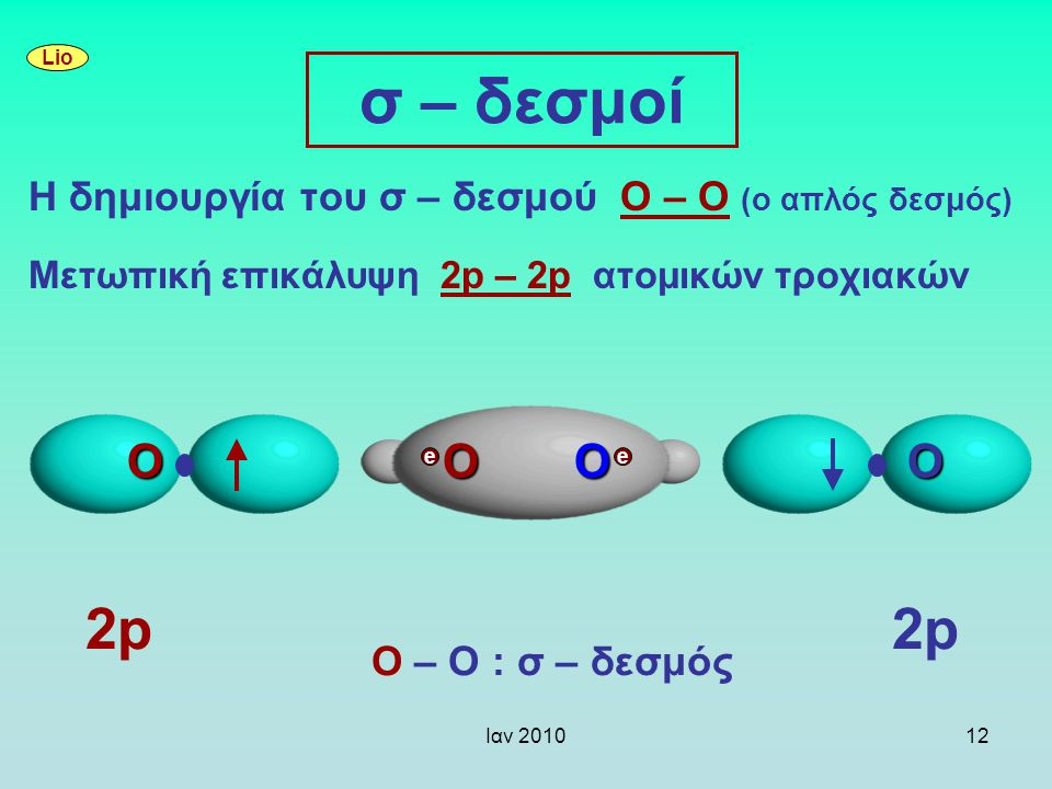 Ιαν 201012 σ – δεσμοί Η δημιουργία του σ – δεσμού Ο – Ο (ο απλός δεσμός) Mετωπική επικάλυψη 2p – 2p ατομικών τροχιακών Lio 2p2p2p2p Ο – Ο : σ – δεσμός
