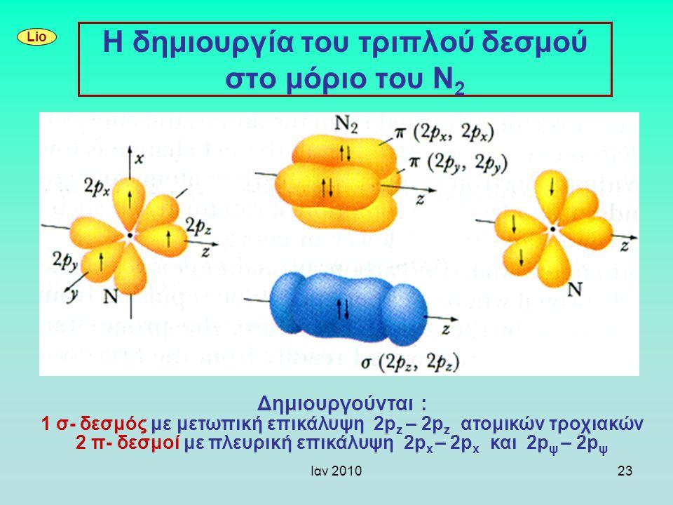 Ιαν 201023 Η δημιουργία του τριπλού δεσμού στο μόριο του Ν 2 Δημιουργούνται : 1 σ- δεσμός με μετωπική επικάλυψη 2p z – 2p z ατομικών τροχιακών 2 π- δε