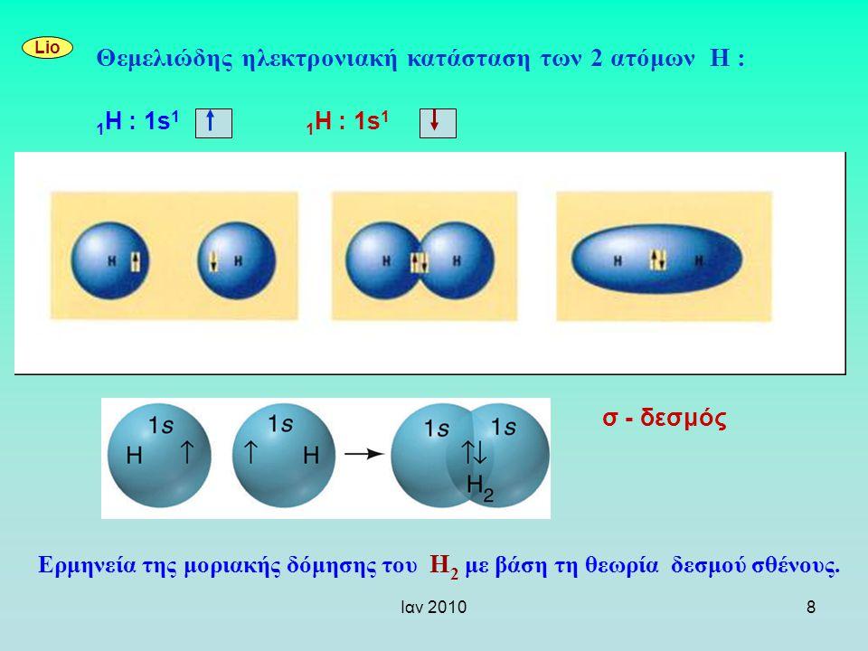 Ιαν 20108 Ερμηνεία της μοριακής δόμησης του Η 2 με βάση τη θεωρία δεσμού σθένους. Lio Θεμελιώδης ηλεκτρονιακή κατάσταση των 2 ατόμων H : 1 H : 1s 1 σ