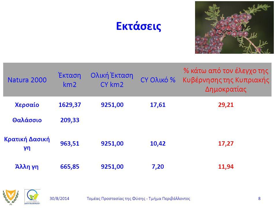 Εκτάσεις Natura 2000 Έκταση km2 Ολική Έκταση CY km2 CY Ολικό % % κάτω από τον έλεγχο της Κυβέρνησης της Κυπριακής Δημοκρατίας Χερσαίο1629,379251,0017,
