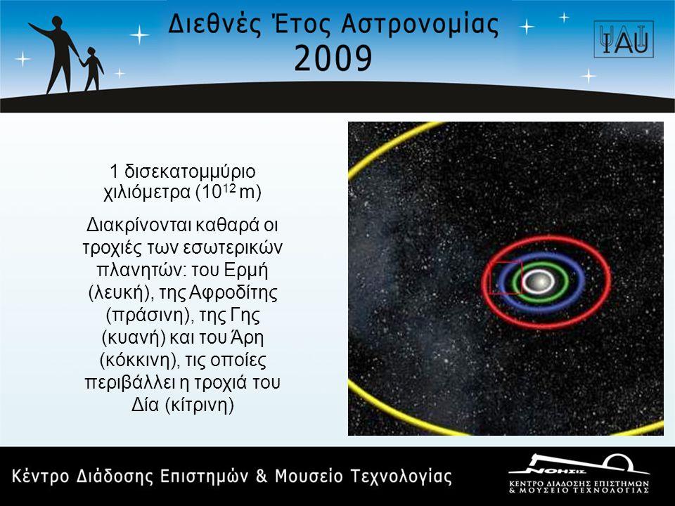 1 δισεκατομμύριο χιλιόμετρα (10 12 m) Διακρίνονται καθαρά οι τροχιές των εσωτερικών πλανητών: του Ερμή (λευκή), της Αφροδίτης (πράσινη), της Γης (κυα