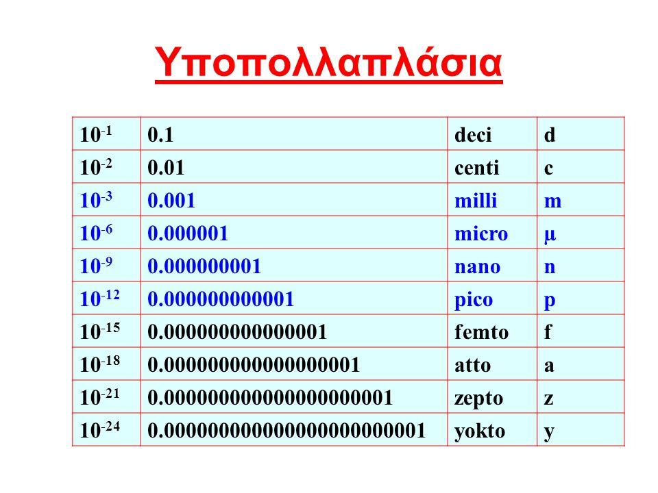 10 -1 0.1decid 10 -2 0.01centic 10 -3 0.001millim 10 -6 0.000001microµ 10 -9 0.000000001nanon 10 -12 0.000000000001picop 10 -15 0.000000000000001femto