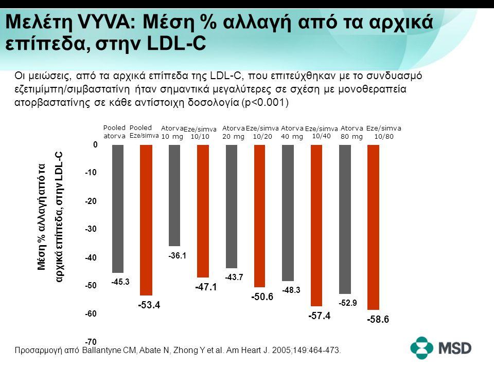 % των ασθενών εντός στόχου την 6η εβδομάδα 50 40 30 20 10 Στόχος LDL-C (<70 mg/dl) 0 20.5% 45.3%** Μελέτη VYVA: Ανώτερη επίτευξη στόχου (LDL-C<70mg/dl) σε ασθενείς υψηλού κινδύνου * Εζετιμίμπη/σιμβαστατίνη 10/10-10/80 mg (n=441) Ατορβαστατίνη 10-80 mg (n=438) *Ασθενείς με CHD ή ισοδύναμο κίνδυνο για CHD p<0.001 έναντι ατορβαστατίνης Τροποποιημένο από Ballantyne CM et al Am Heart J 2005;149:464-473.