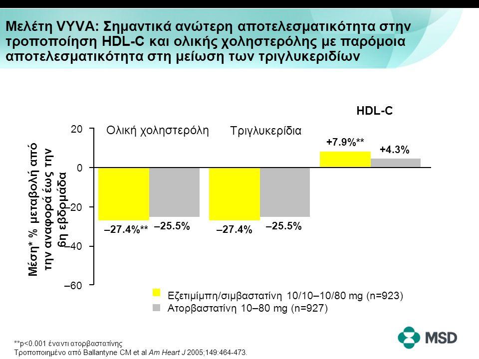 Μελέτη VYVA: Σημαντικά ανώτερη αποτελεσματικότητα στην τροποποίηση HDL-C και ολικής χοληστερόλης με παρόμοια αποτελεσματικότητα στη μείωση των τριγλυκ