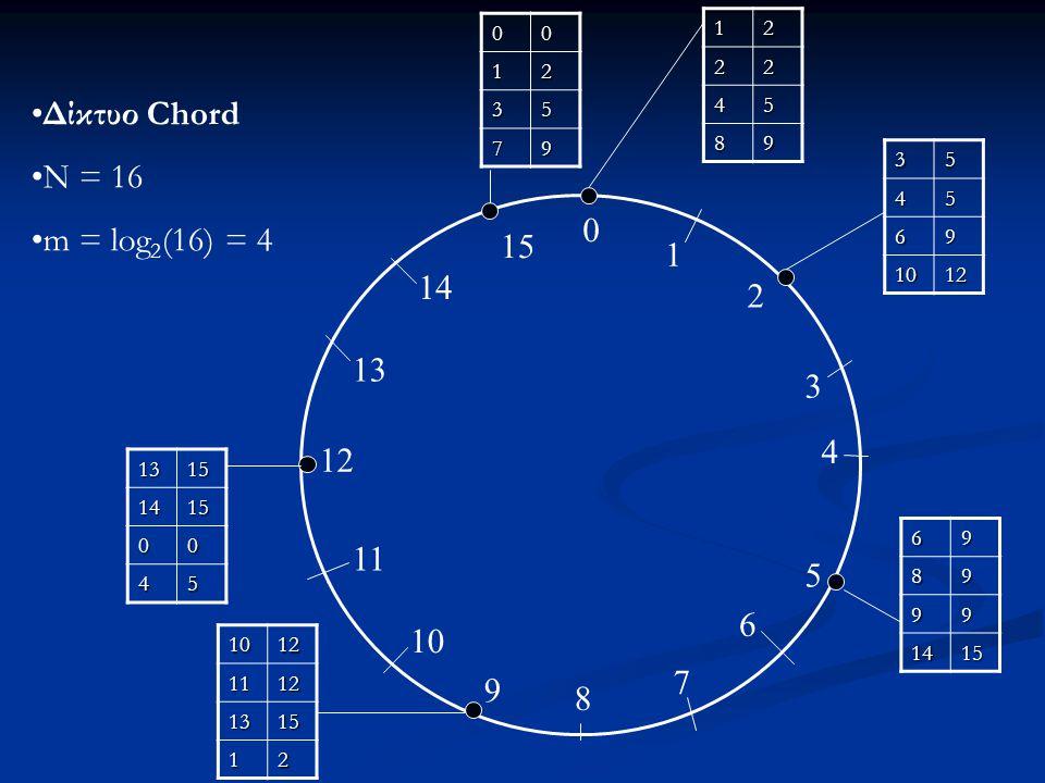 0 1 2 3 4 5 6 7 8 9 10 11 12 13 14 15 12 22 45 89 3545 69 1012 6989 99 1415 10121112 1315 12 13151415 00 45 Δίκτυο Chord N = 16 m = log 2 (16) = 40012