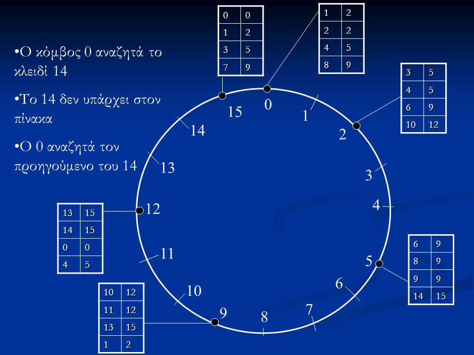 0 1 2 3 4 5 6 7 8 9 10 11 12 13 14 15 12 22 45 89 3545 69 1012 6989 99 1415 10121112 1315 12 13151415 00 45 0012 35 79 Ο κόμβος 0 αναζητά το κλειδί 14 Το 14 δεν υπάρχει στον πίνακα Ο 0 αναζητά τον προηγούμενο του 14