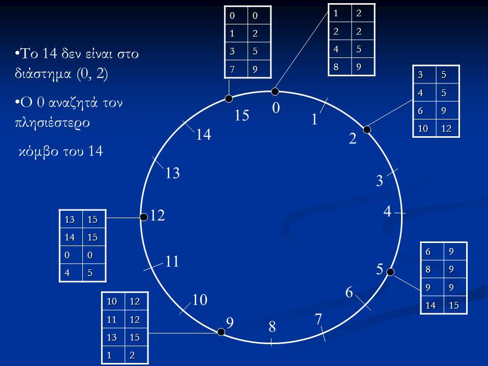 0 1 2 3 4 5 6 7 8 9 10 11 12 13 14 15 12 22 45 89 3545 69 1012 6989 99 1415 10121112 1315 12 13151415 00 45 0012 35 79 Το 14 δεν είναι στο διάστημα (0