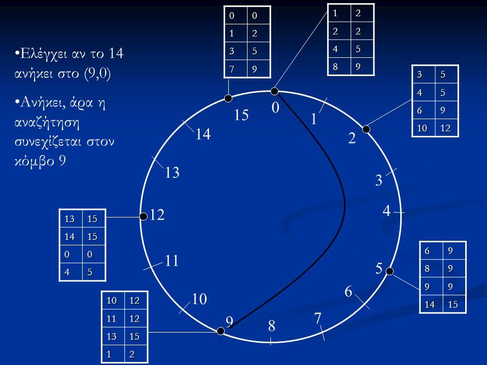0 1 2 3 4 5 6 7 8 9 10 11 12 13 14 15 12 22 45 89 3545 69 1012 6989 99 1415 10121112 1315 12 13151415 00 45 0012 35 79 Ο 9 ελέγχει αν το 14 ανήκει στο (9, 12) Δεν ανήκει και ψάχνει τον πλησιέστερο από τον πίνακα