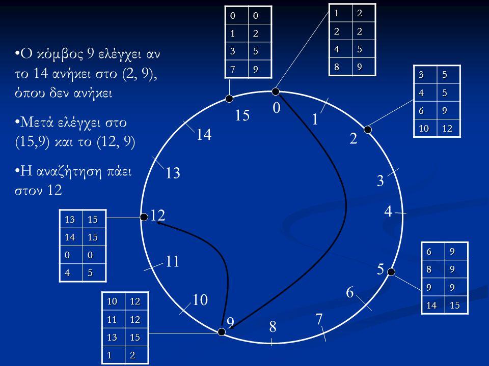 0 1 2 3 4 5 6 7 8 9 10 11 12 13 14 15 12 22 45 89 3545 69 1012 6989 99 1415 10121112 1315 12 13151415 00 45 0012 35 79 Ο κόμβος 9 ελέγχει αν το 14 ανήκει στο (2, 9), όπου δεν ανήκει Μετά ελέγχει στο (15,9) και το (12, 9) Η αναζήτηση πάει στον 12