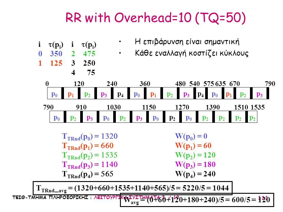 ΤΕΙΘ-ΤΜΗΜΑ ΠΛΗΡΟΦΟΡΙΚΗΣ : ΛΕΙΤΟΥΡΓΙΚΑ ΣΥΣΤΗΜΑΤΑ Ι / 10 111 RR with Overhead=10 (TQ=50) i  (p i ) 0 350 1 125 p0p0 T TRnd (p 0 ) =  T TRnd (p 1 )