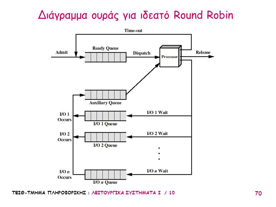 ΤΕΙΘ-ΤΜΗΜΑ ΠΛΗΡΟΦΟΡΙΚΗΣ : ΛΕΙΤΟΥΡΓΙΚΑ ΣΥΣΤΗΜΑΤΑ Ι / 10 70 Διάγραμμα ουράς για ιδεατό Round Robin