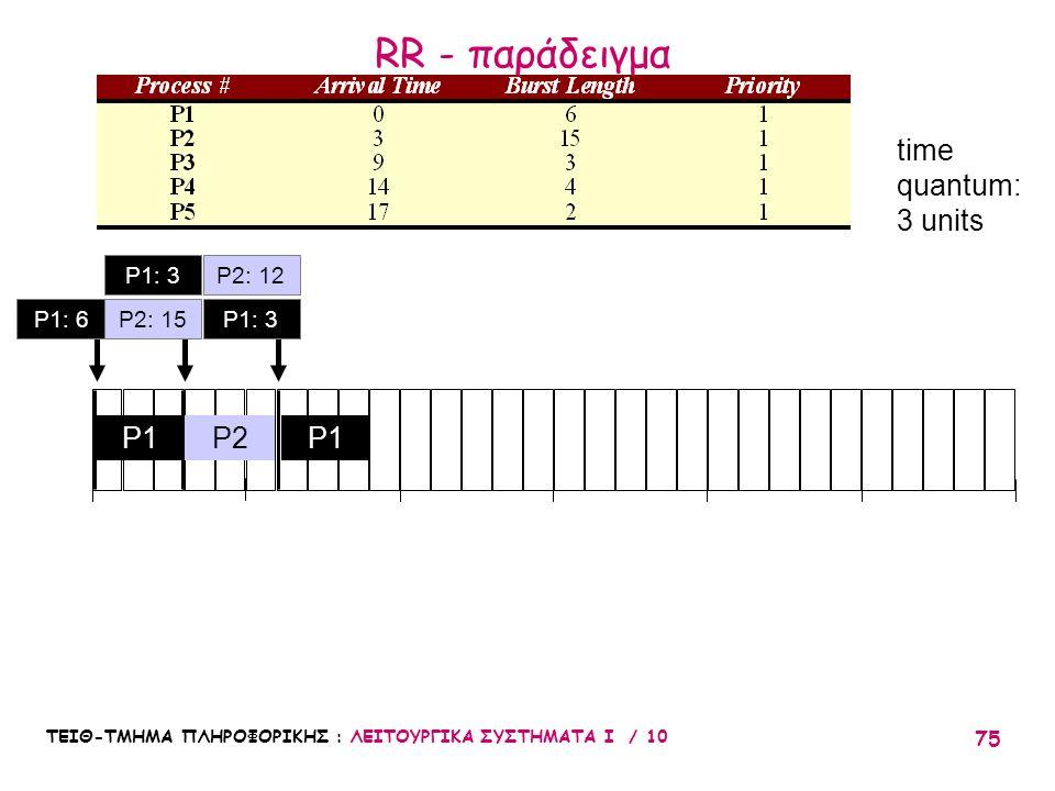 ΤΕΙΘ-ΤΜΗΜΑ ΠΛΗΡΟΦΟΡΙΚΗΣ : ΛΕΙΤΟΥΡΓΙΚΑ ΣΥΣΤΗΜΑΤΑ Ι / 10 75 010203051525 P2P1 P2: 12 time quantum: 3 units P1: 3 P1: 6P1: 3P2: 15 RR - παράδειγμα