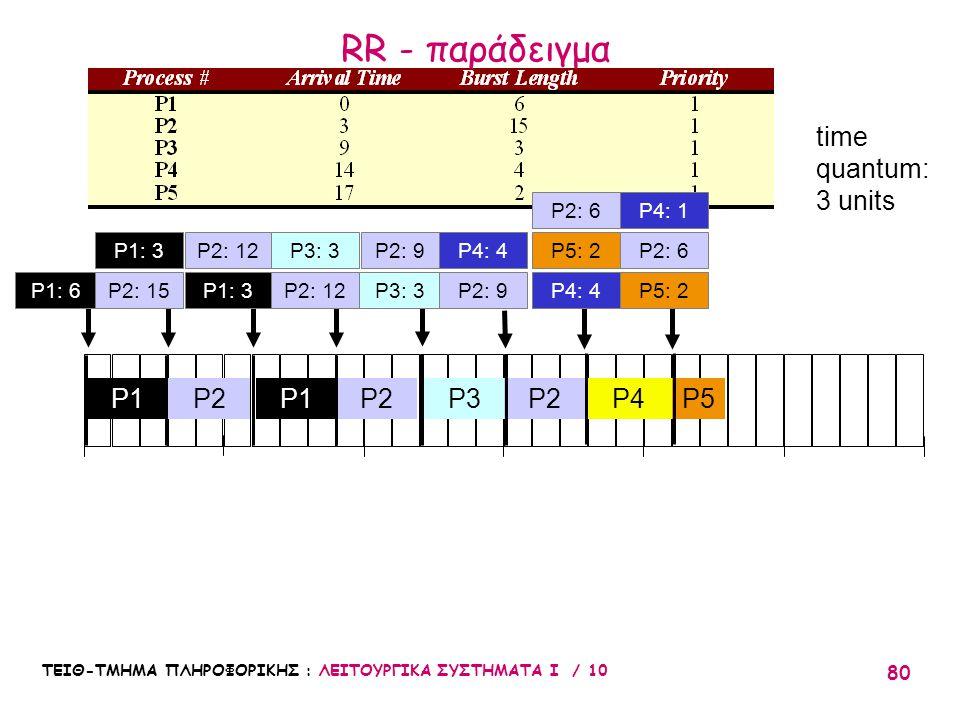 ΤΕΙΘ-ΤΜΗΜΑ ΠΛΗΡΟΦΟΡΙΚΗΣ : ΛΕΙΤΟΥΡΓΙΚΑ ΣΥΣΤΗΜΑΤΑ Ι / 10 80 010203051525 P2P3P1 P2 P2: 12 P4P5 time quantum: 3 units P2: 9P5: 2 P2: 6 P2 P4: 1 P2: 6P3: