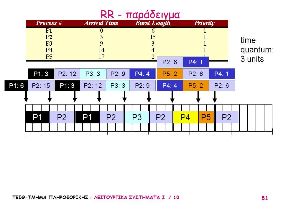 ΤΕΙΘ-ΤΜΗΜΑ ΠΛΗΡΟΦΟΡΙΚΗΣ : ΛΕΙΤΟΥΡΓΙΚΑ ΣΥΣΤΗΜΑΤΑ Ι / 10 81 010203051525 P2P3P1 P2 P2: 12 P4P5 time quantum: 3 units P2: 9P5: 2 P2: 6 P2 P4: 1 P2: 6P3: