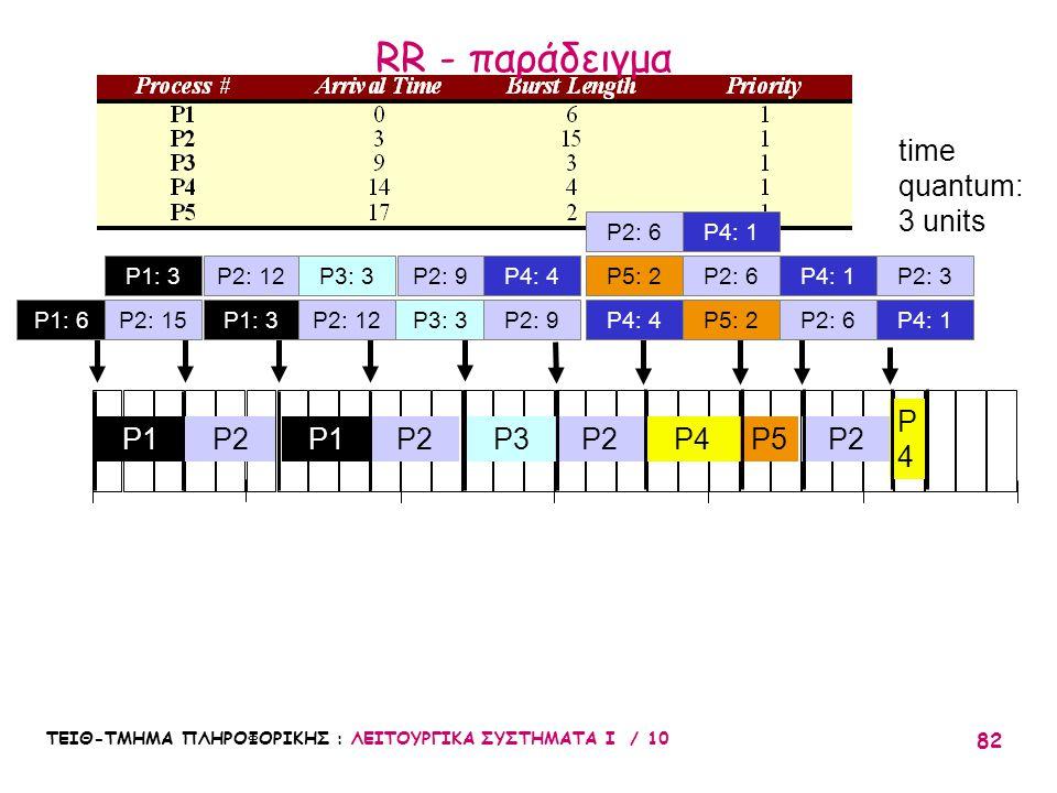 ΤΕΙΘ-ΤΜΗΜΑ ΠΛΗΡΟΦΟΡΙΚΗΣ : ΛΕΙΤΟΥΡΓΙΚΑ ΣΥΣΤΗΜΑΤΑ Ι / 10 82 010203051525 P2P3P1 P2 P2: 12 P4P5 time quantum: 3 units P2: 9P5: 2 P2: 6 P2 P4: 1 P2: 6P3: