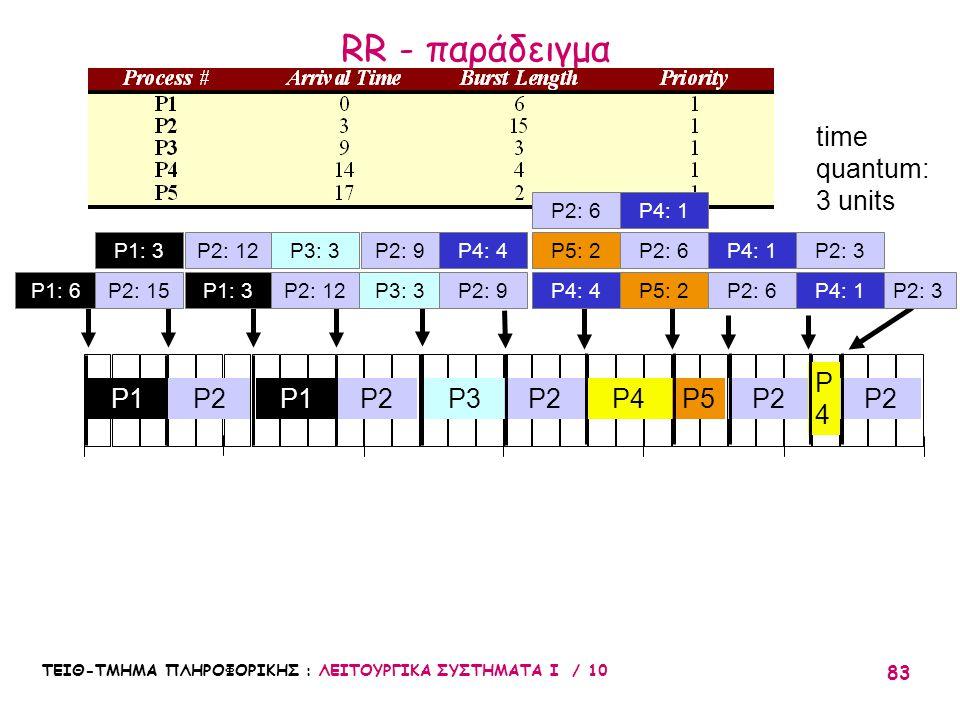 ΤΕΙΘ-ΤΜΗΜΑ ΠΛΗΡΟΦΟΡΙΚΗΣ : ΛΕΙΤΟΥΡΓΙΚΑ ΣΥΣΤΗΜΑΤΑ Ι / 10 83 P2: 3 010203051525 P2P3P1 P2 P2: 12 P4P5 time quantum: 3 units P2: 9P5: 2 P2: 6 P2 P4: 1 P2: