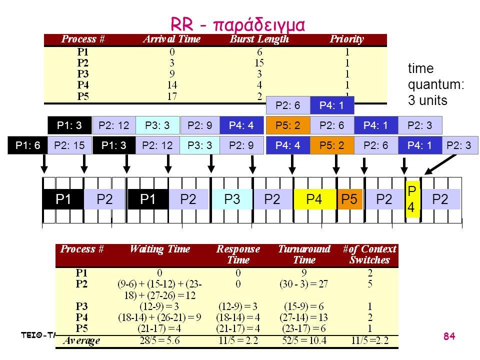 ΤΕΙΘ-ΤΜΗΜΑ ΠΛΗΡΟΦΟΡΙΚΗΣ : ΛΕΙΤΟΥΡΓΙΚΑ ΣΥΣΤΗΜΑΤΑ Ι / 10 84 P2: 3 010203051525 P2P3P1 P2 P2: 12 P4P5 time quantum: 3 units P2: 9P5: 2 P2: 6 P2 P4: 1 P2: