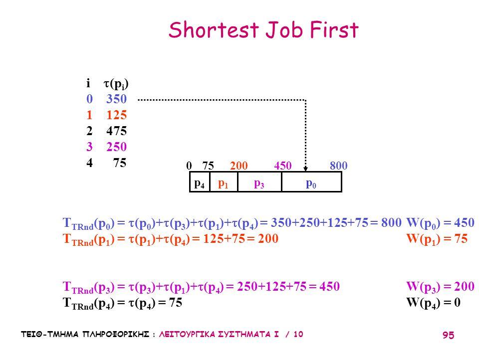 ΤΕΙΘ-ΤΜΗΜΑ ΠΛΗΡΟΦΟΡΙΚΗΣ : ΛΕΙΤΟΥΡΓΙΚΑ ΣΥΣΤΗΜΑΤΑ Ι / 10 95 Shortest Job First i  (p i ) 0 350 1 125 2 475 3 250 4 75 p0p0 p1p1 p3p3 p4p4 T TRnd (p 0 )