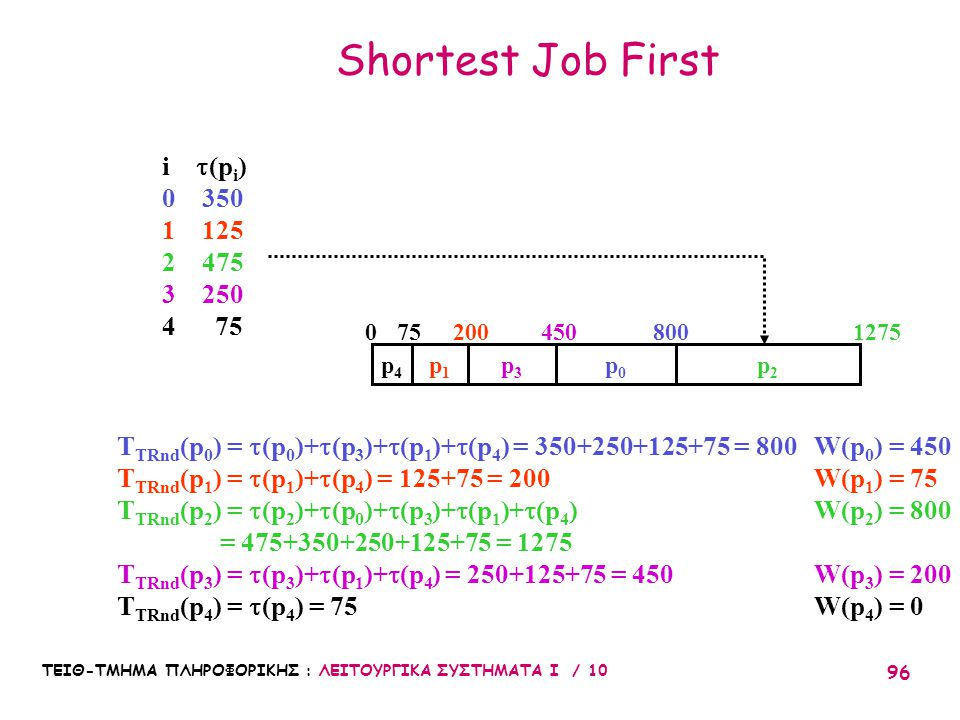 ΤΕΙΘ-ΤΜΗΜΑ ΠΛΗΡΟΦΟΡΙΚΗΣ : ΛΕΙΤΟΥΡΓΙΚΑ ΣΥΣΤΗΜΑΤΑ Ι / 10 96 Shortest Job First p0p0 p1p1 p2p2 p3p3 p4p4 T TRnd (p 0 ) =  (p 0 )+  (p 3 )+  (p 1 )+ 