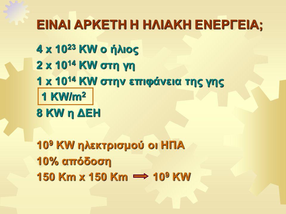 ΕIΝΑΙ ΑΡΚΕΤΗ Η ΗΛΙΑΚΗ ΕΝΕΡΓΕΙΑ; 4 x 10 23 KW ο ήλιος 2 x 10 14 KW στη γη 1 x 10 14 KW στην επιφάνεια της γης 8 KW η ΔΕΗ 10 9 KW ηλεκτρισμού οι ΗΠΑ 10% απόδοση 150 Km x 150 Km 10 9 KW 1 KW/m 2