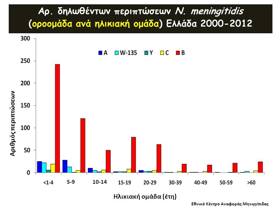 Αρ. δηλωθέντων περιπτώσεων N. meningitidis (οροομάδα ανά ηλικιακή ομάδα) Ελλάδα 2000-2012 Εθνικό Κέντρο Αναφοράς Μηνιγγίτιδας Αριθμός περιπτώσεων Ηλικ