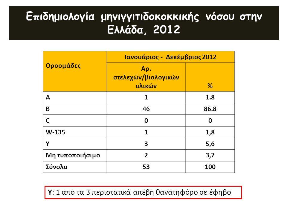 Επιδημιολογία μηνιγγιτιδοκοκκικής νόσου στην Ελλάδα, 2012 Οροομάδες Ιανουάριος - Δεκέμβριος 2012 Αρ. στελεχών/βιολογικών υλικών% Α11.8 Β4686.8 C00 W-1
