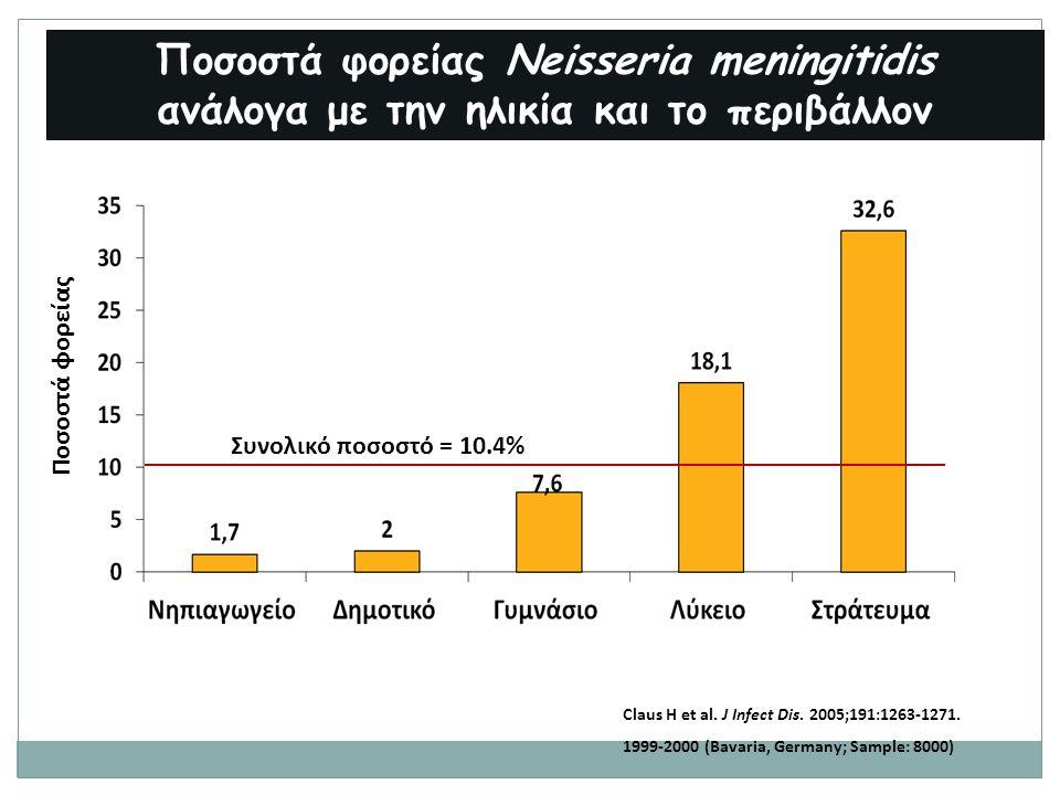 Claus H et al. J Infect Dis. 2005;191:1263-1271. 1999-2000 (Bavaria, Germany; Sample: 8000) Συνολικό ποσοστό = 10.4% Ποσοστά φορείας Ποσοστά φορείας N