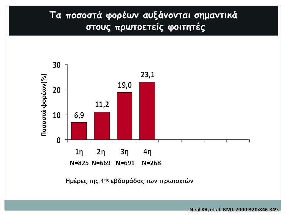 Τα ποσοστά φορέων αυξάνονται σημαντικά στους πρωτοετείς φοιτητές Ποσοστά φορέων(%) Ημέρες της 1 ης εβδομάδας των πρωτοετών Neal KR, et al. BMJ. 2000;3