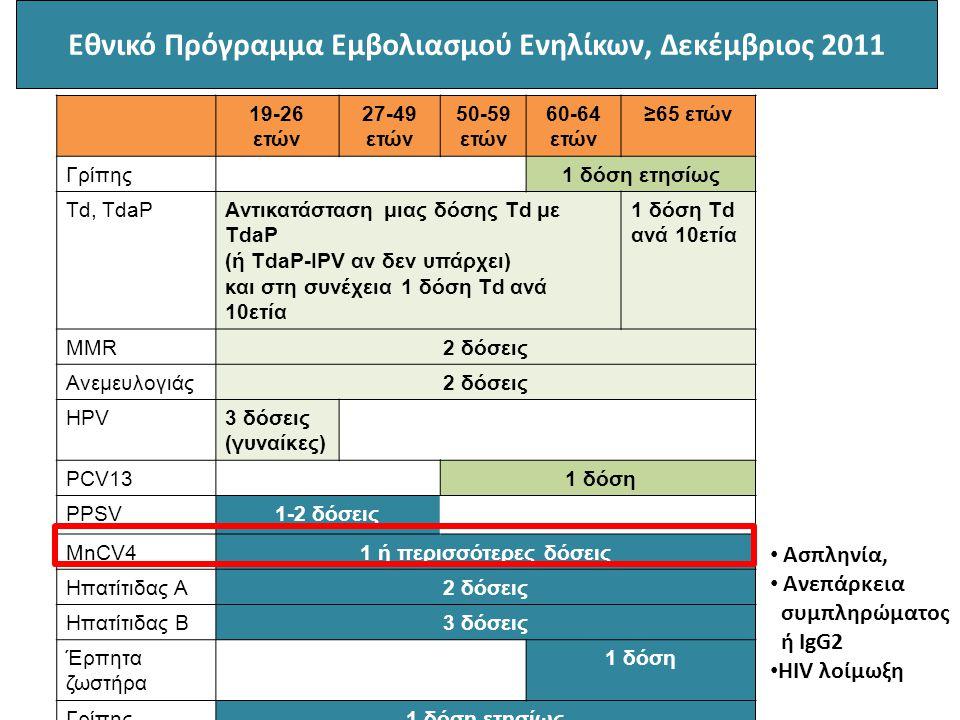 19-26 ετών 27-49 ετών 50-59 ετών 60-64 ετών ≥65 ετών Γρίπης1 δόση ετησίως Td, TdaPAντικατάσταση μιας δόσης Td με TdaP (ή ΤdaP-IPV αν δεν υπάρχει) και