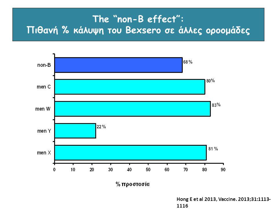 "The ""non-B effect"": Πιθανή % κάλυψη του Bexsero σε άλλες οροομάδες Hong E et al 2013, Vaccine. 2013;31:1113- 1116 % % % % %"