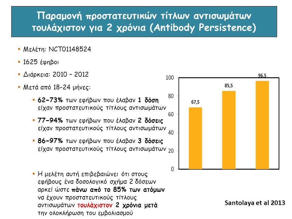 71  Μελέτη: NCT01148524  1625 έφηβοι  Διάρκεια: 2010 – 2012  Μετά από 18-24 μήνες:  62−73% των εφήβων που έλαβαν 1 δόση είχαν προστατευτικούς τίτ