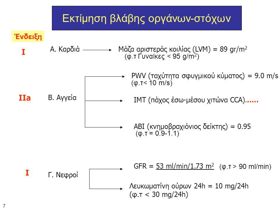 Εκτίμηση βλάβης οργάνων-στόχων Α. Καρδιά Μάζα αριστεράς κοιλίας (LVM) = 89 gr/m 2 B. Αγγεία PWV (ταχύτητα σφυγμικού κύματος) = 9.0 m/s ΙΜΤ (πάχος έσω-