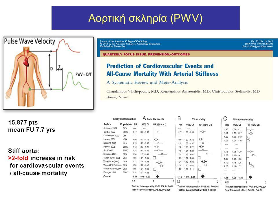Αορτική σκληρία (PWV) Stiff aorta: >2-fold increase in risk for cardiovascular events / all-cause mortality 15,877 pts mean FU 7.7 yrs