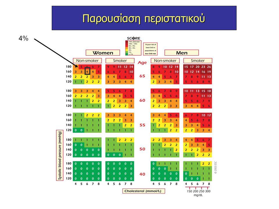 Νόσος καρωτίδων  Η στένωση των καρωτίδων ευθύνεται για το 20% των ΑΕΕ.