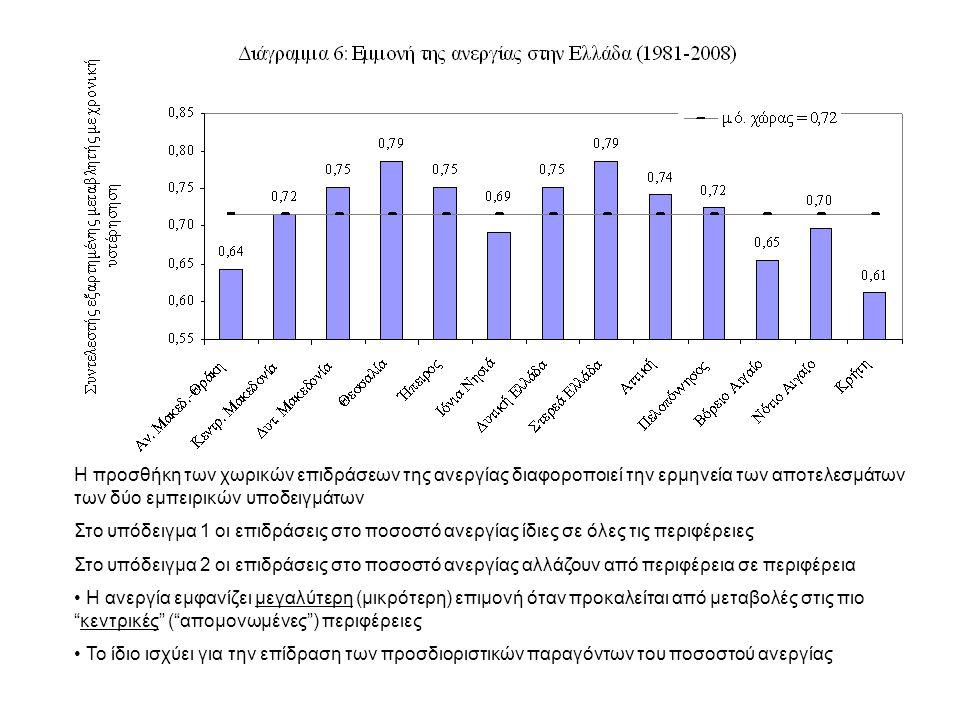 Η προσθήκη των χωρικών επιδράσεων της ανεργίας διαφοροποιεί την ερμηνεία των αποτελεσμάτων των δύο εμπειρικών υποδειγμάτων Στο υπόδειγμα 1 οι επιδράσεις στο ποσοστό ανεργίας ίδιες σε όλες τις περιφέρειες Στο υπόδειγμα 2 οι επιδράσεις στο ποσοστό ανεργίας αλλάζουν από περιφέρεια σε περιφέρεια Η ανεργία εμφανίζει μεγαλύτερη (μικρότερη) επιμονή όταν προκαλείται από μεταβολές στις πιο κεντρικές ( απομονωμένες ) περιφέρειες Το ίδιο ισχύει για την επίδραση των προσδιοριστικών παραγόντων του ποσοστού ανεργίας