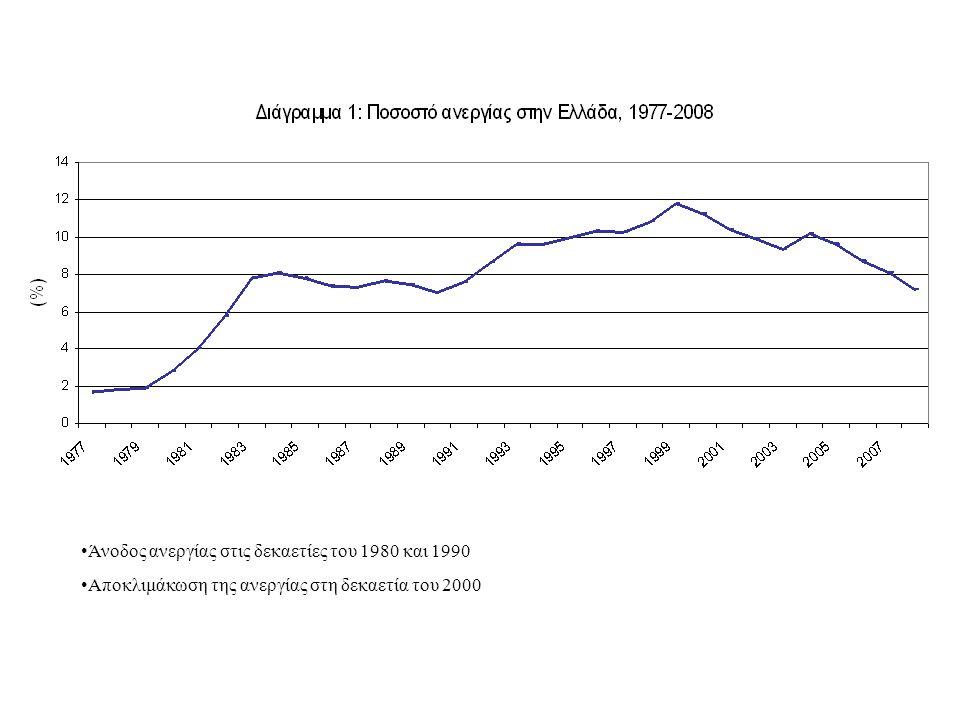 Άνοδος ανεργίας στις δεκαετίες του 1980 και 1990 Αποκλιμάκωση της ανεργίας στη δεκαετία του 2000
