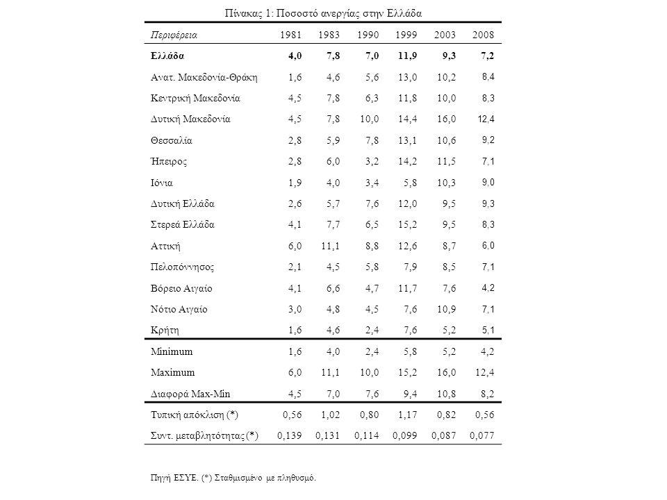 Πίνακας 1: Ποσοστό ανεργίας στην Ελλάδα Περιφέρεια198119831990199920032008 Ελλάδα4,07,87,011,99,37,2 Ανατ.