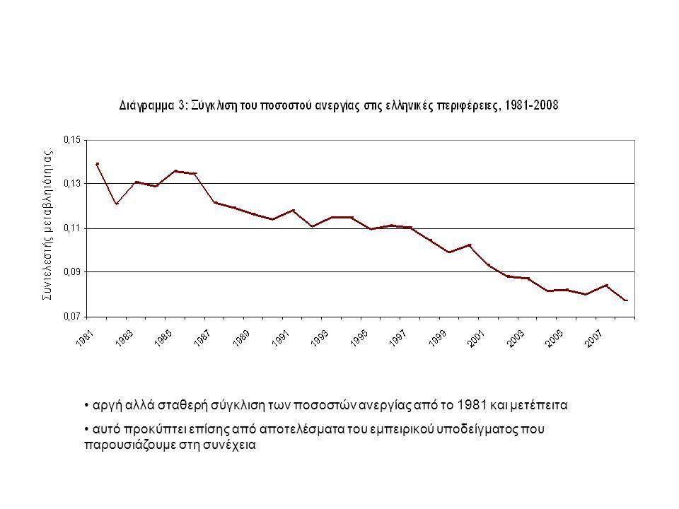 αργή αλλά σταθερή σύγκλιση των ποσοστών ανεργίας από το 1981 και μετέπειτα αυτό προκύπτει επίσης από αποτελέσματα του εμπειρικού υποδείγματος που παρουσιάζουμε στη συνέχεια