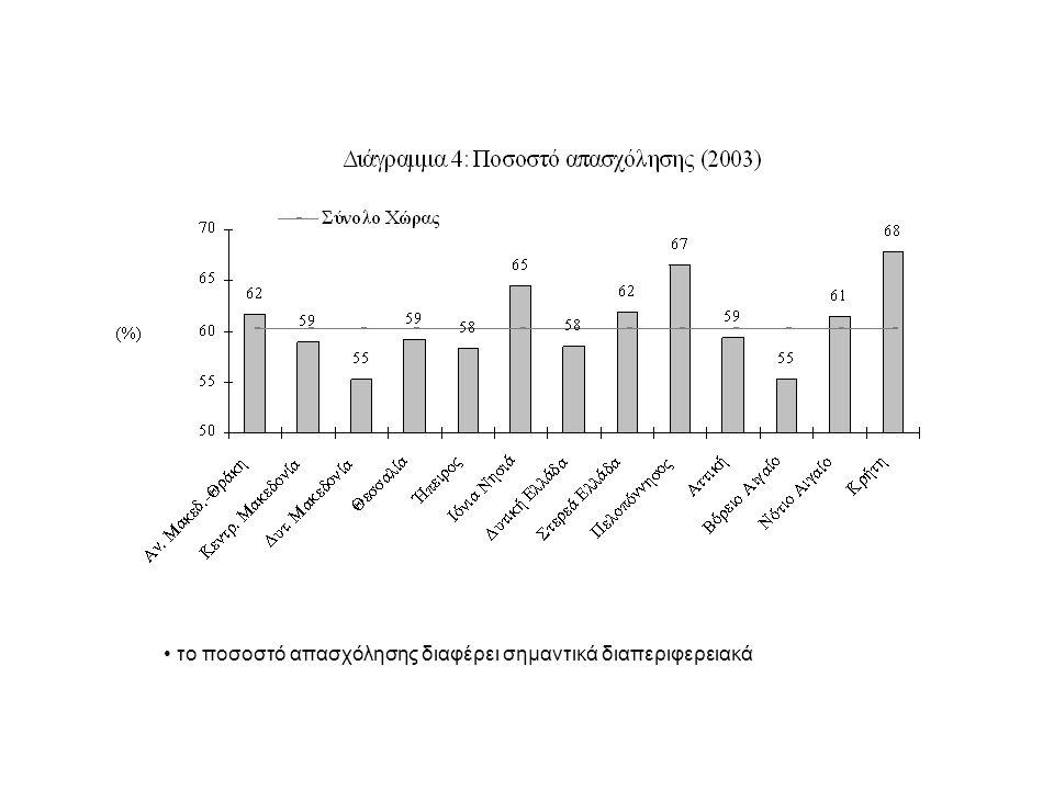 το ποσοστό απασχόλησης διαφέρει σημαντικά διαπεριφερειακά
