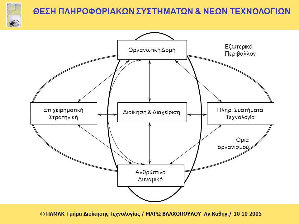 © ΠΑΜΑΚ Τμήμα Διοίκησης Τεχνολογίας / MΑΡΩ ΒΛΑΧΟΠΟΥΛΟΥ Αν.Καθηγ./ 10 10 2005 Θέματα που απασχολούν τις επιχειρήσεις κατά την εφαρμογή των νέων τεχνολογιών πληροφορικής (2) Απαιτήσεις των νέων πρακτικών/καταγραφή αποτελεσμάτων πρακτικών παρόμοιας εφαρμογής σε άλλεςχώρες και στην Ελλάδα (best practices) Μετασχηματισμός (στάδιο υιοθέτησης ηλεκτρονικής επιχειρηματικότητας) σε ηλεκτρονική επιχείρηση (e- business) ή παράλληλη δράση με κλασικά επιχειρηματικά μοντέλα Αναμενόμενα οφέλη – πρότυπα μέτρησης επίτευξης στόχων Επιλογή και προσαρμογή τεχνολογιών λογισμικού (κριτήρια)