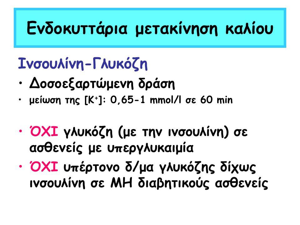 Ενδοκυττάρια μετακίνηση καλίου Ινσουλίνη-Γλυκόζη Δοσοεξαρτώμενη δράση μείωση της [Κ + ]: 0,65-1 mmol/l σε 60 min ΌΧΙ γλυκόζη (με την ινσουλίνη) σε ασθ