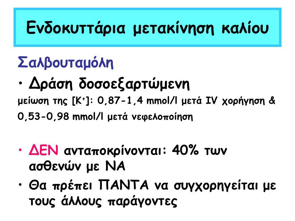Ενδοκυττάρια μετακίνηση καλίου Σαλβουταμόλη Δράση δοσοεξαρτώμενη μείωση της [Κ + ]: 0,87-1,4 mmol/l μετά IV χορήγηση & 0,53-0,98 mmol/l μετά νεφελοποί