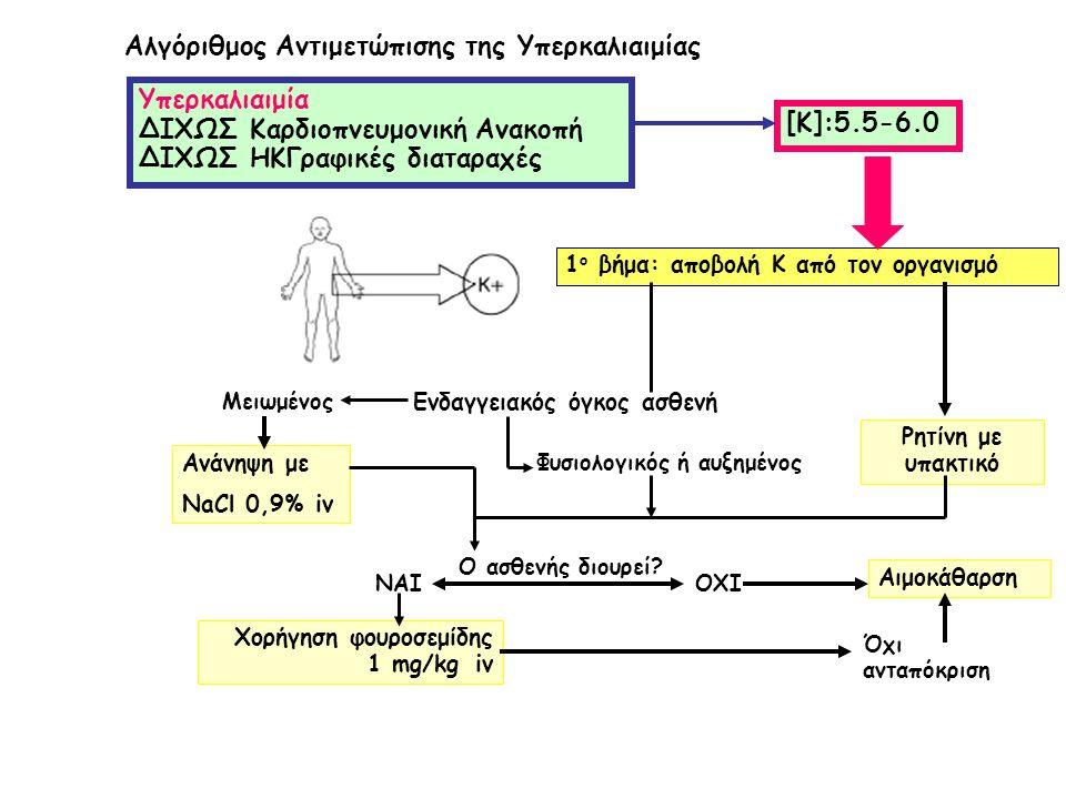 Αλγόριθμος Αντιμετώπισης της Υπερκαλιαιμίας Υπερκαλιαιμία ΔΙΧΩΣ Καρδιοπνευμονική Ανακοπή ΔΙΧΩΣ ΗΚΓραφικές διαταραχές [Κ]:5.5-6.0 Ρητίνη με υπακτικό Εν