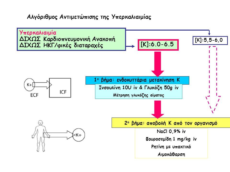 Αλγόριθμος Αντιμετώπισης της Υπερκαλιαιμίας Υπερκαλιαιμία ΔΙΧΩΣ Καρδιοπνευμονική Ανακοπή ΔΙΧΩΣ ΗΚΓ/φικές διαταραχές [Κ]:5,5-6,0 NaCl 0,9% iv Φουροσεμί