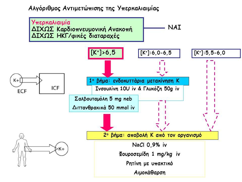 Αλγόριθμος Αντιμετώπισης της Υπερκαλιαιμίας Υπερκαλιαιμία ΔΙΧΩΣ Καρδιοπνευμονική Ανακοπή ΔΙΧΩΣ ΗΚΓ/φικές διαταραχές ΝΑΙ [Κ + ]:5,5-6,0[Κ + ]:6,0-6,5 1