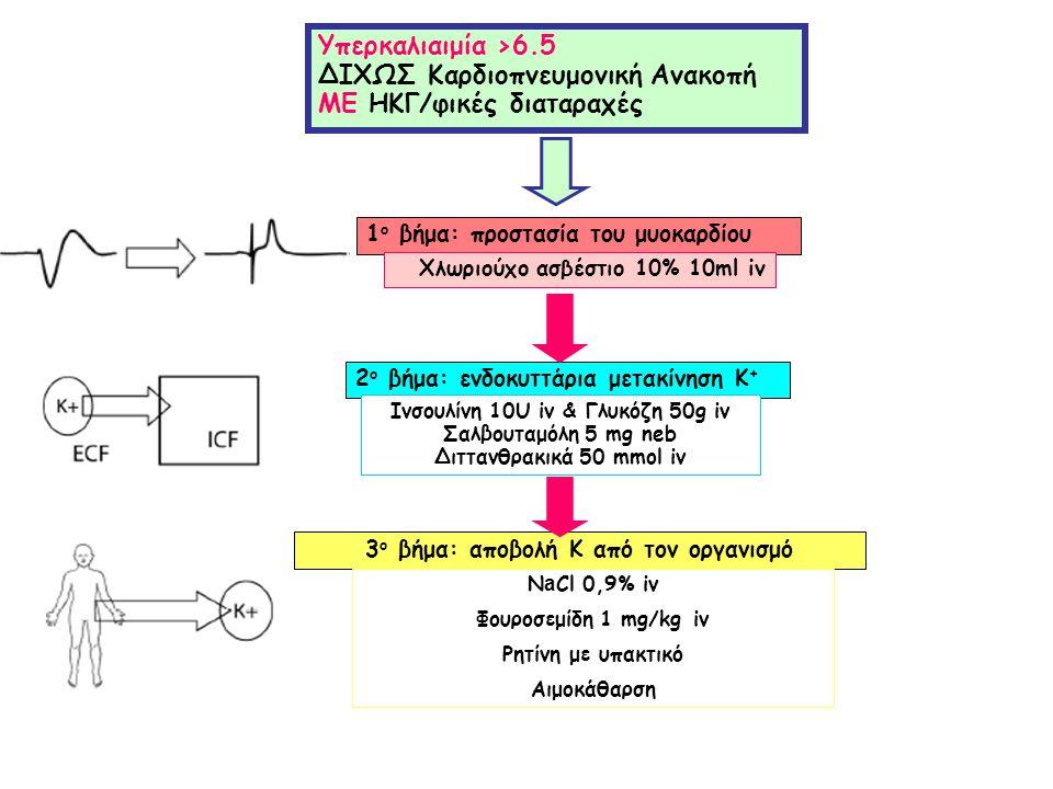 Υπερκαλιαιμία >6.5 ΔΙΧΩΣ Καρδιοπνευμονική Ανακοπή ΜΕ ΗΚΓ/φικές διαταραχές 2 ο βήμα: ενδοκυττάρια μετακίνηση Κ + Ινσουλίνη 10U iv & Γλυκόζη 50g iv Σαλβ